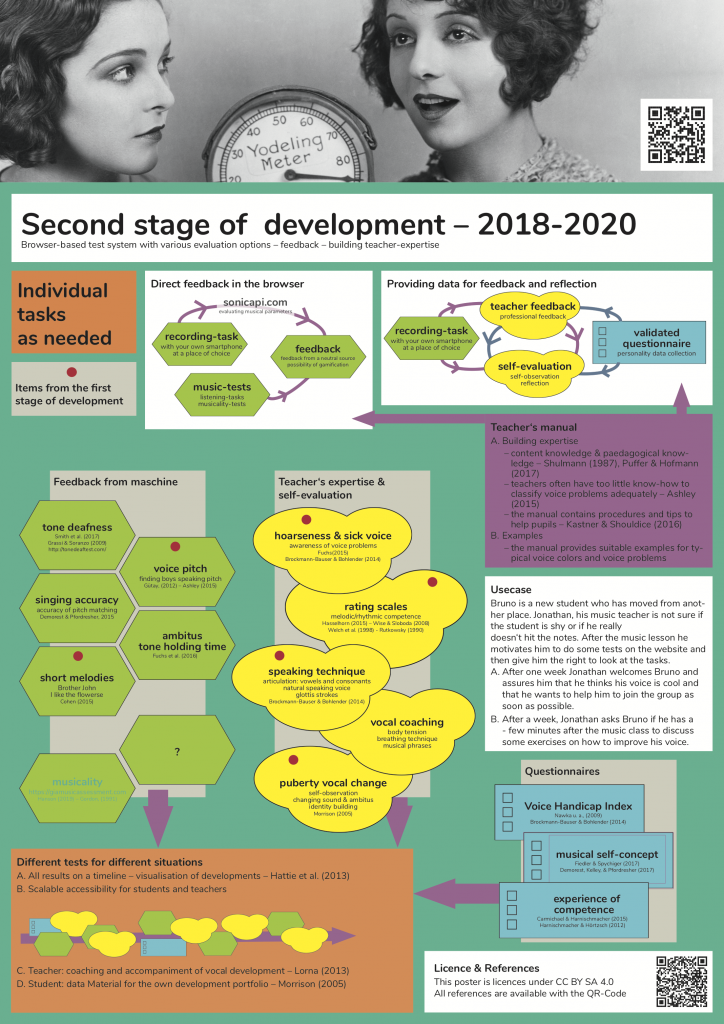 Second stage of development 2018-2020